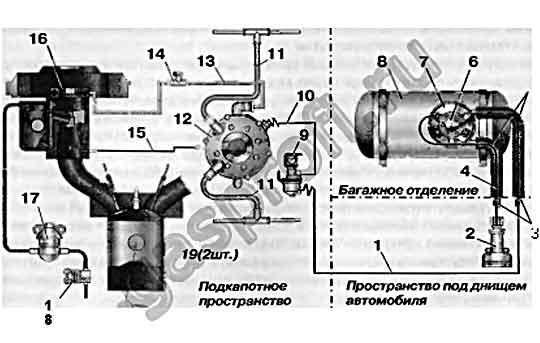 Газобаллонное оборудование «